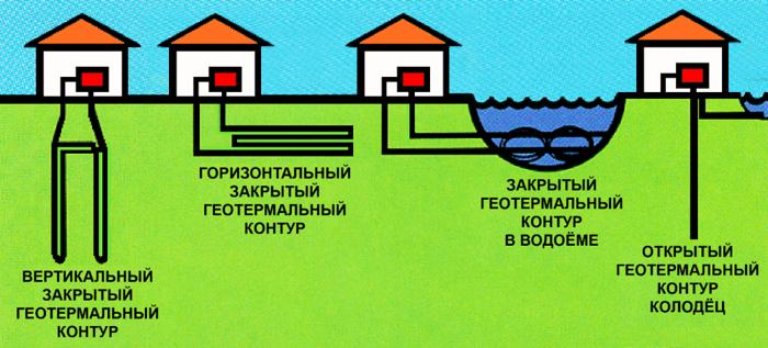 Геотермальные тепловые насосы выбрать в Москве. Геотермальные тепловые насосы купить по низким ценам. Продажа и доставка по всей
