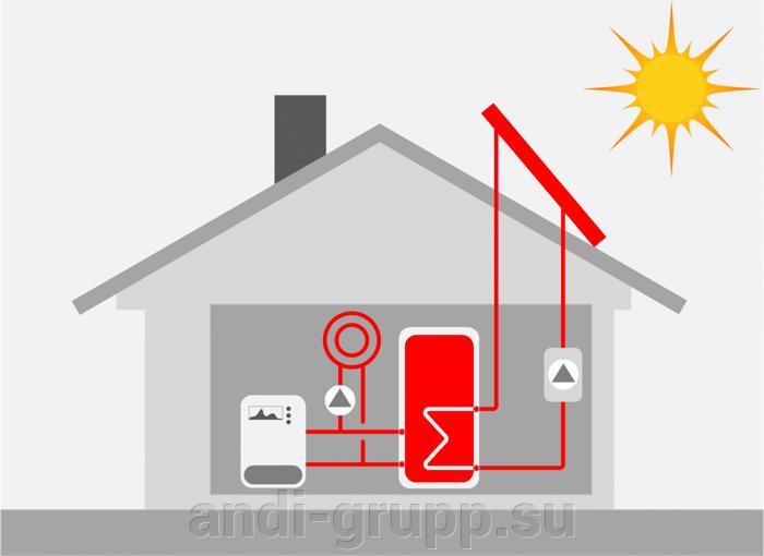 утилизация тепла в общей системе отопления