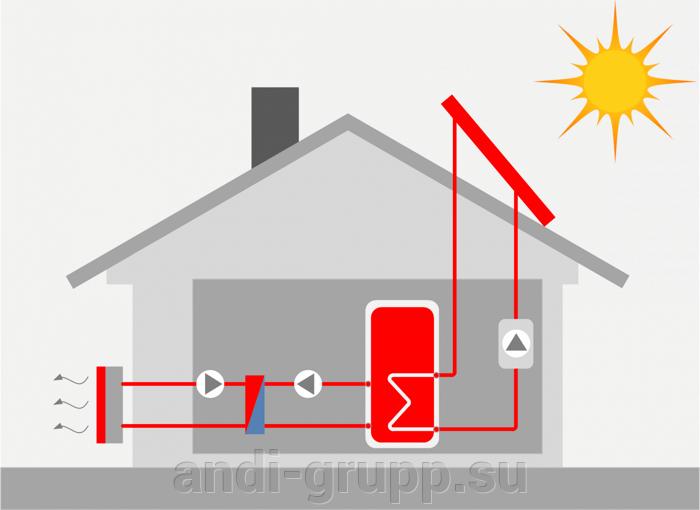 утилизация тепла солнечных коллекторов через теплообменник