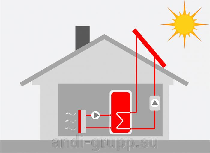 утилизация тепла отдельным в тех.помещения