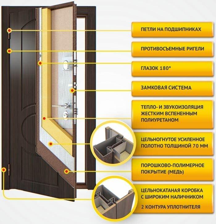 входная металлическая дверь с шумоизоляцией теплая надежная